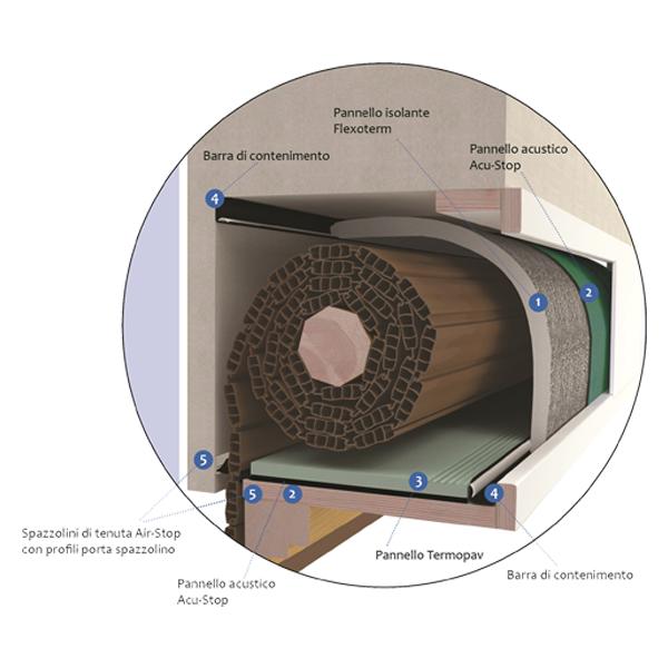Sistema cassonetto Renova RoverPlastik composizione